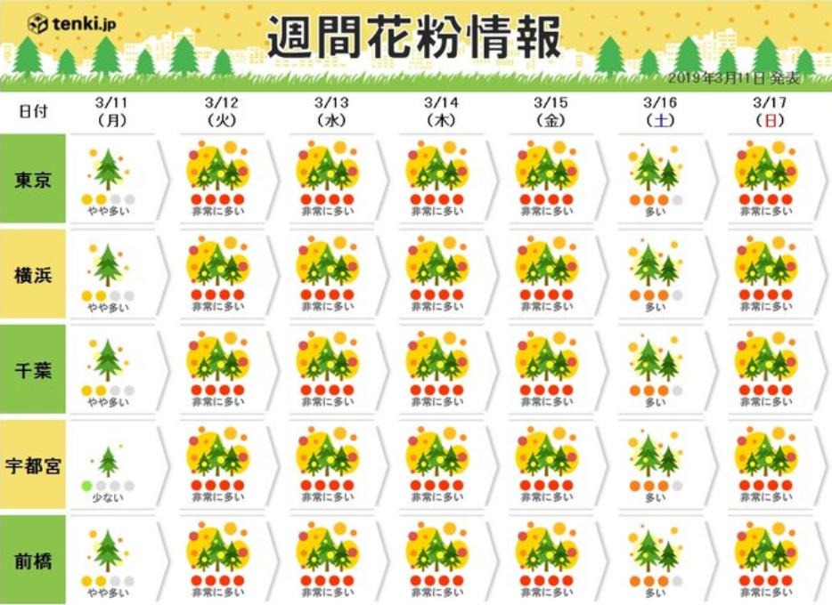 泣ける花粉予報